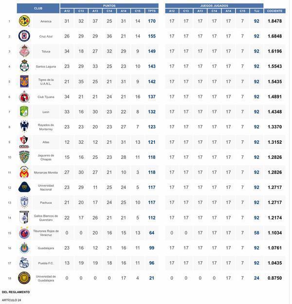 Tabla De Posiciones Liga Mx 2015 2016 | Calendar Template 2016